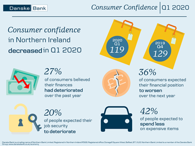 Coronavirus pandemic led to a sharp fall in consumer confidence in the first quarter of 2020